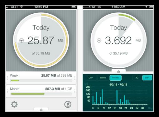 iPhoneの通信量を確認/制限できるアプリ