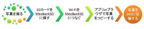 meobanksd3
