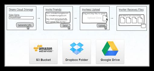 ファイル転送サービスEntourageBox